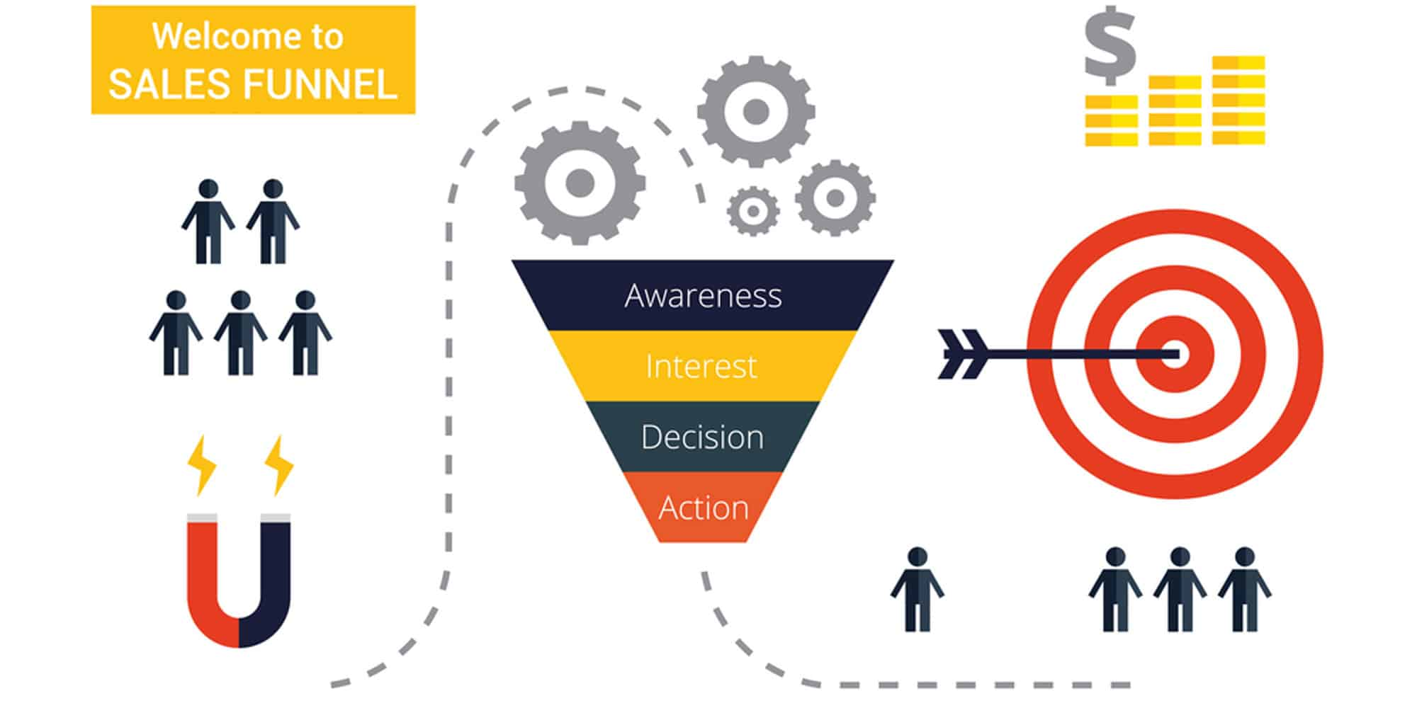 A sales conversion funnel that works.